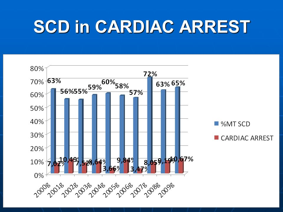 SCD in CARDIAC ARREST