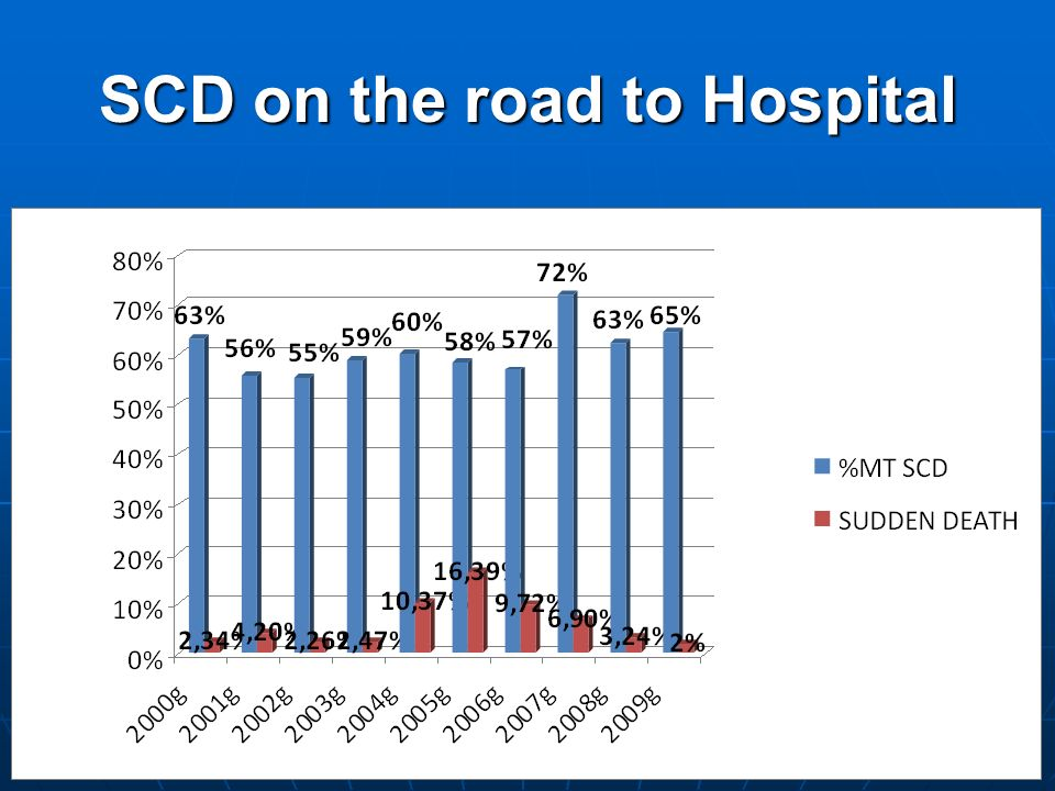 SCD on the road to Hospital