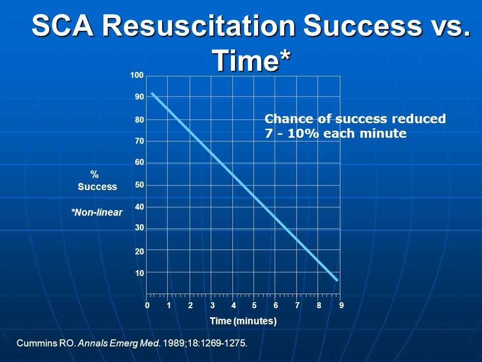 SCA Resuscitation Success vs. Time*