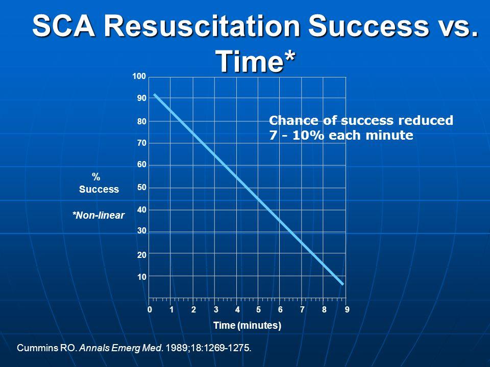 SCA Resuscitation Success vs. Time*