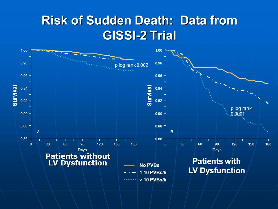Risk of Sudden Death: Data from GISSI-2 Trial