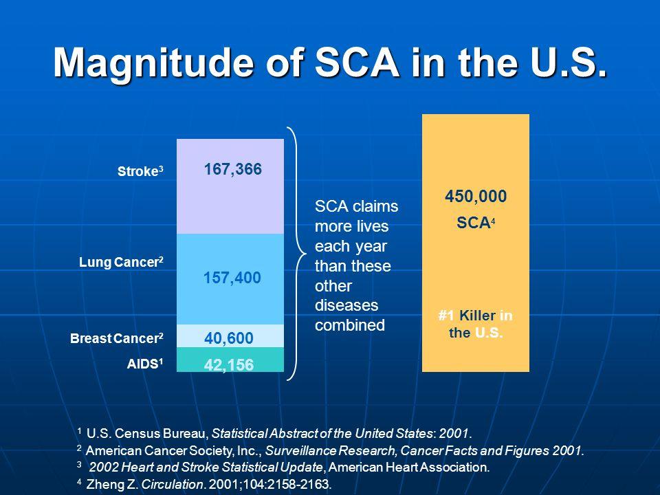 Magnitude of SCA in the U.S.