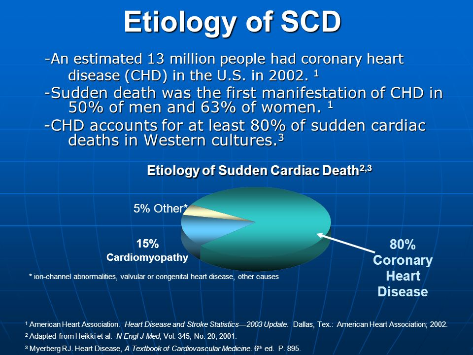 Etiology of Sudden Cardiac Death2,3