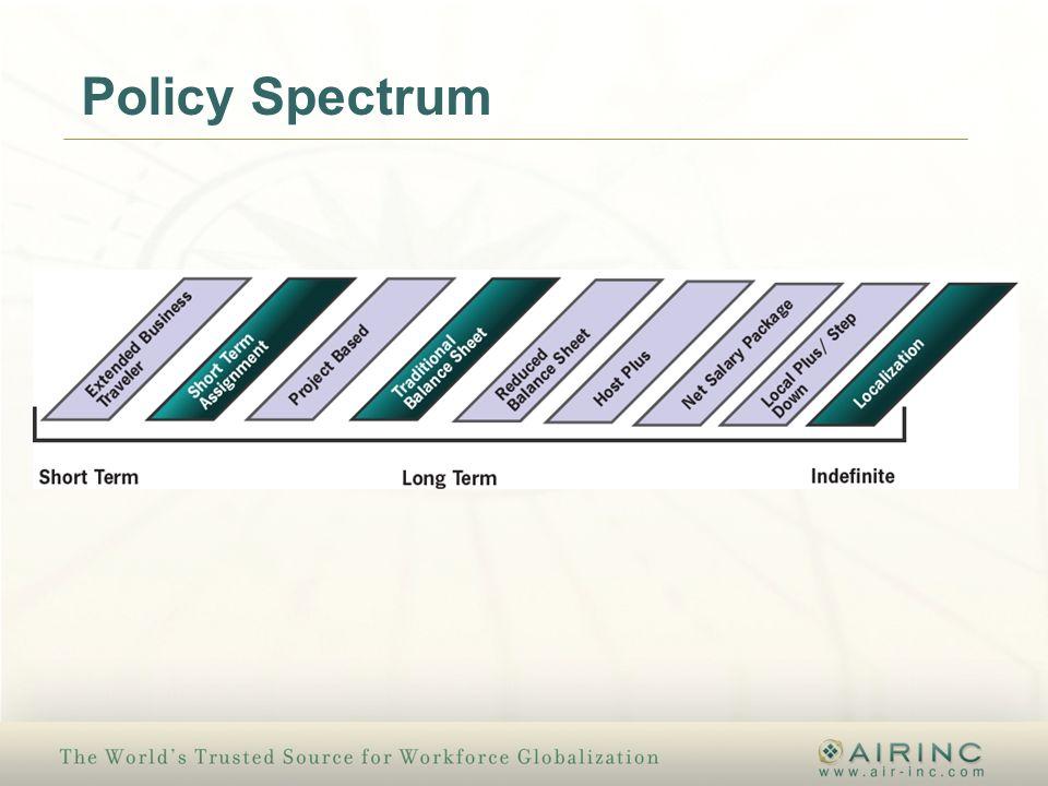 Policy Spectrum