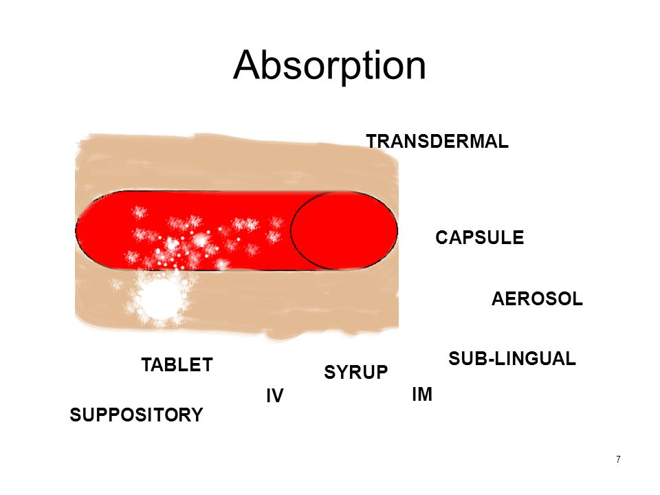 Absorption TRANSDERMAL CAPSULE AEROSOL SUB-LINGUAL TABLET SYRUP IV IM