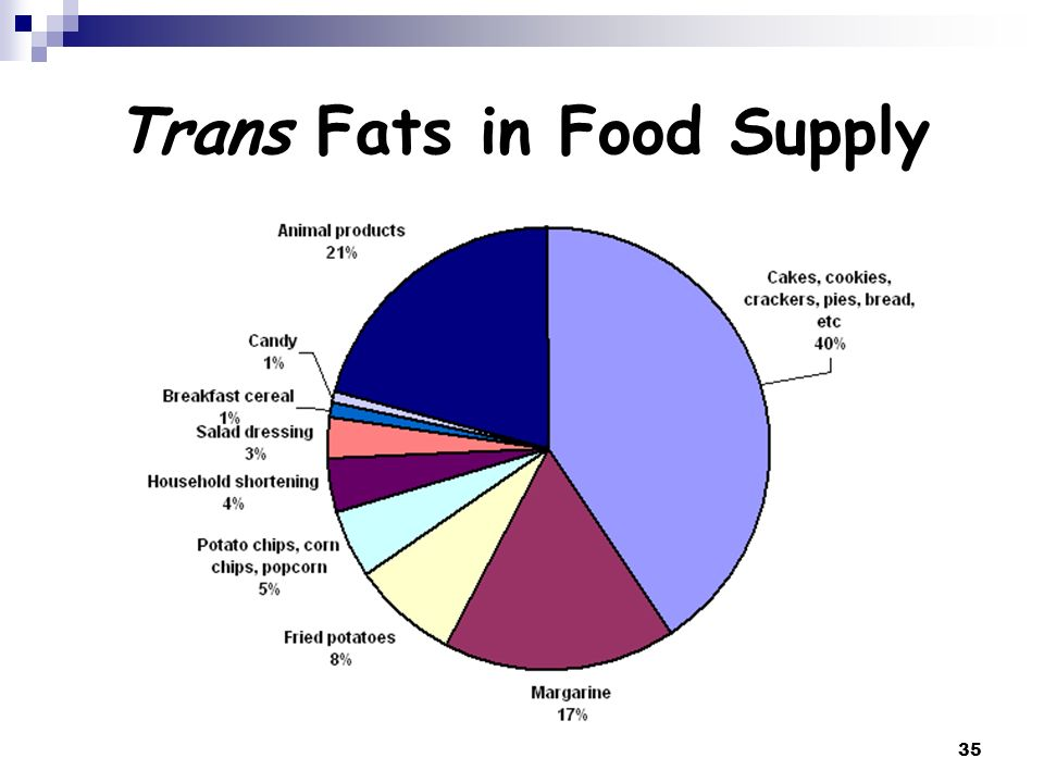 Trans Fats in Food Supply