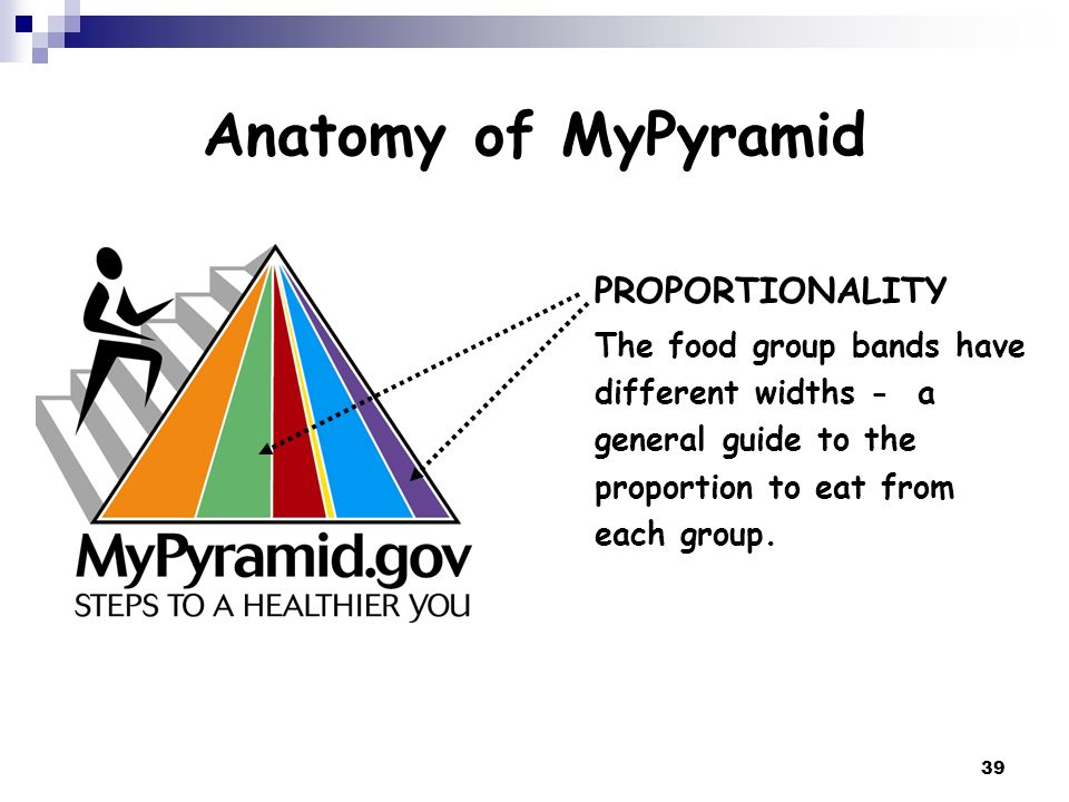 Anatomy of MyPyramid PROPORTIONALITY