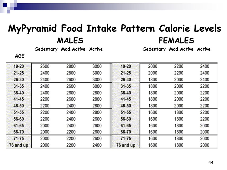 MyPyramid Food Intake Pattern Calorie Levels MALES FEMALES Sedentary Mod.Active Active Sedentary Mod.Active Active AGE