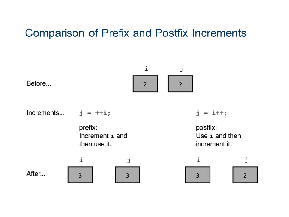 Comparison of Prefix and Postfix Increments
