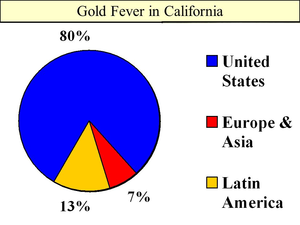 Gold Fever in California