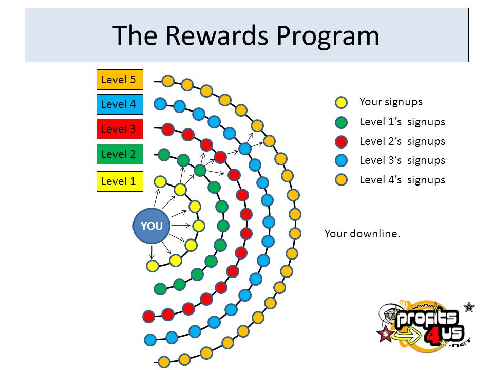 The Rewards Program Level 5 Your signups Level 4 Level 1's signups