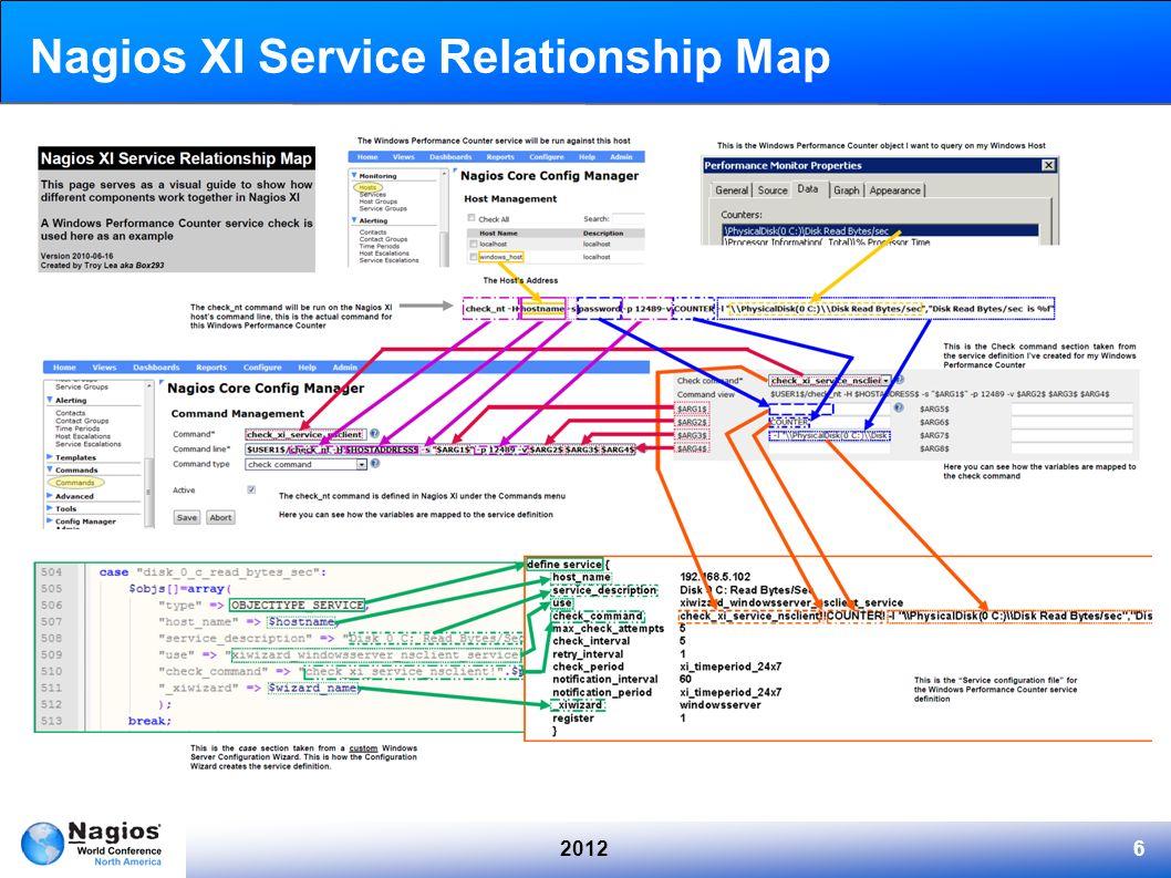 Nagios XI Service Relationship Map