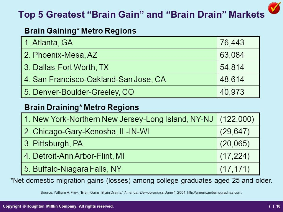 Top 5 Greatest Brain Gain and Brain Drain Markets