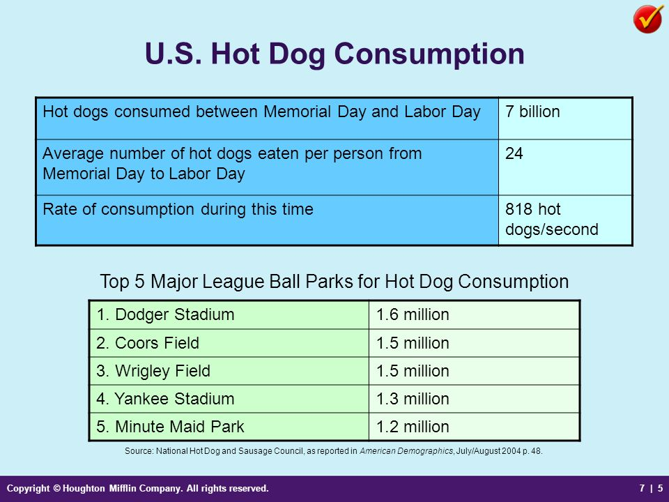 U.S. Hot Dog Consumption Hot dogs consumed between Memorial Day and Labor Day. 7 billion.