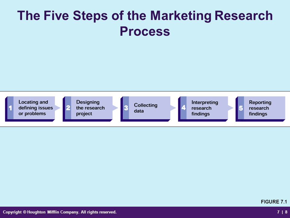 steps of marketing research It's the work that most people never see that makes the difference between a good content producer and a truly great one.