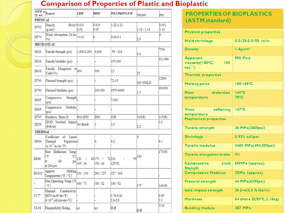 Comparison of Properties of Plastic and Bioplastic