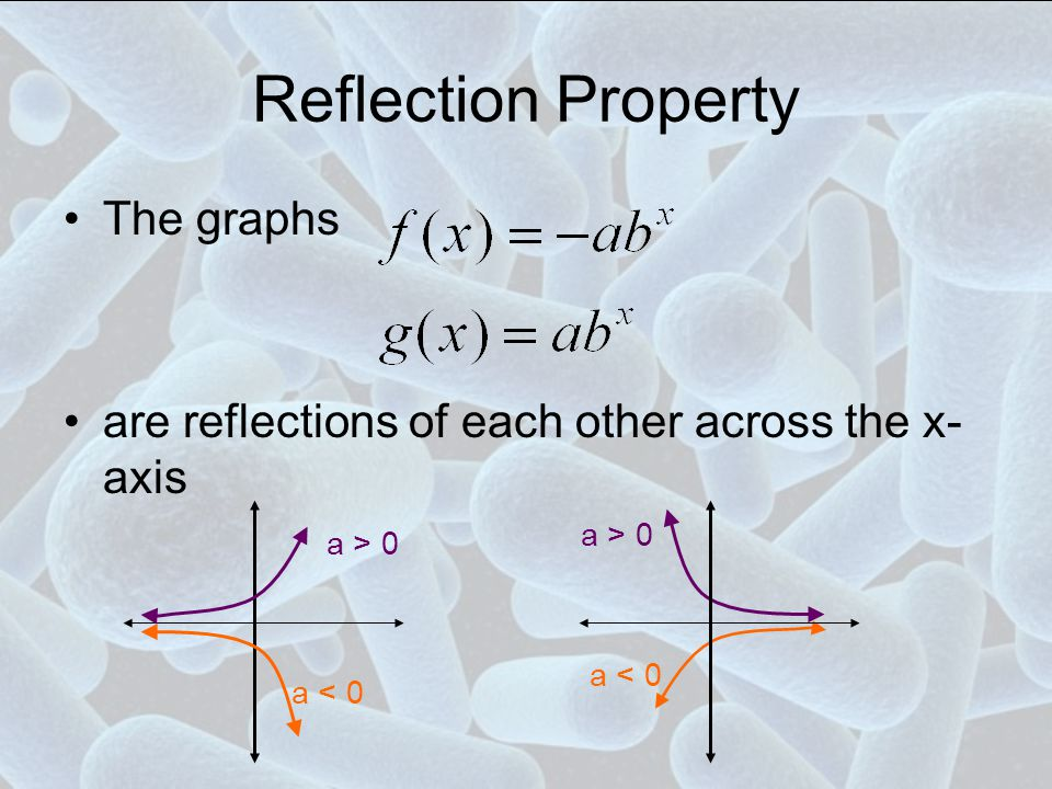 Reflection Property The graphs