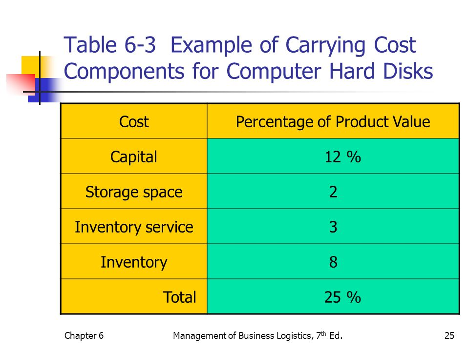 Table 6-3 Example of Carrying Cost Components for Computer Hard Disks