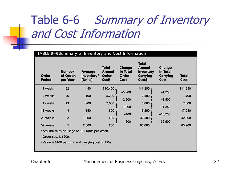 Table 6-6 Summary of Inventory and Cost Information