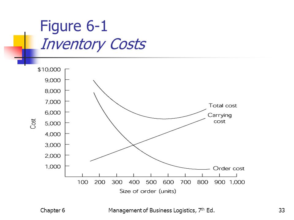 Figure 6-1 Inventory Costs