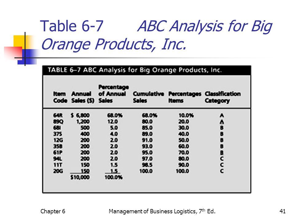 Table 6-7 ABC Analysis for Big Orange Products, Inc.