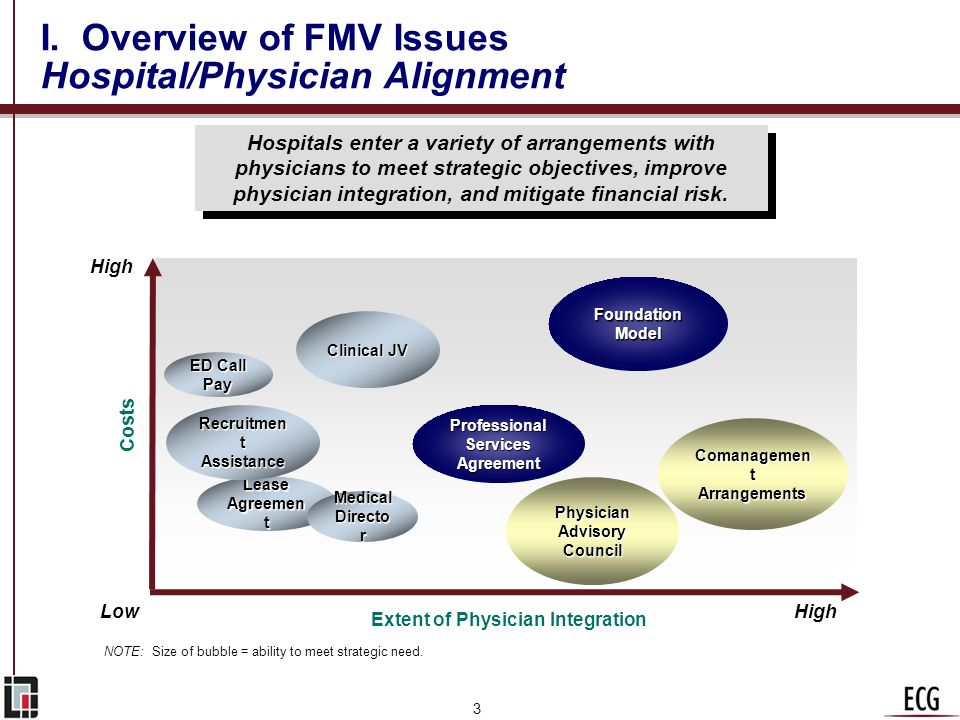 I. Overview of FMV Issues Hospital/Physician Alignment
