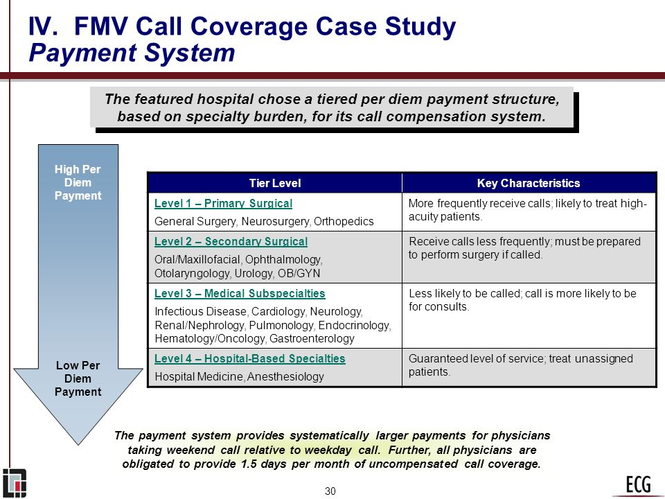 IV. FMV Call Coverage Case Study Payment System