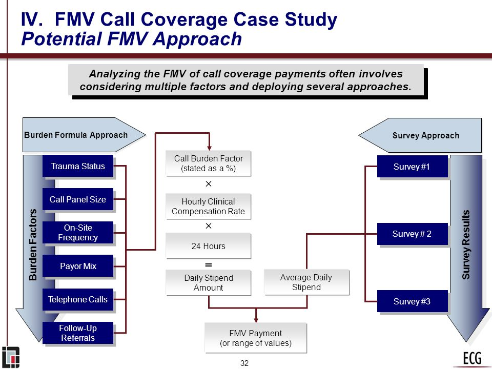 IV. FMV Call Coverage Case Study Potential FMV Approach