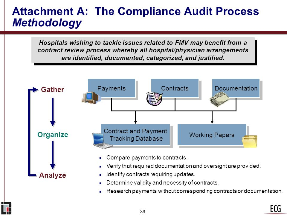 Attachment A: The Compliance Audit Process Methodology