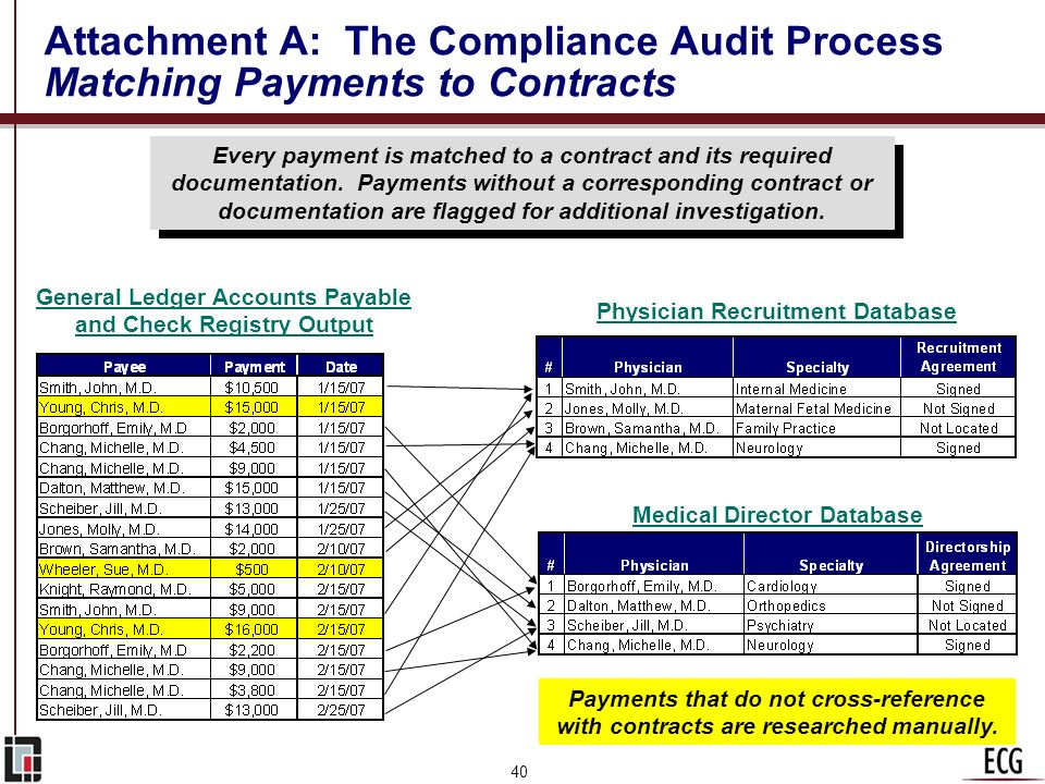 Attachment A: The Compliance Audit Process Matching Payments to Contracts