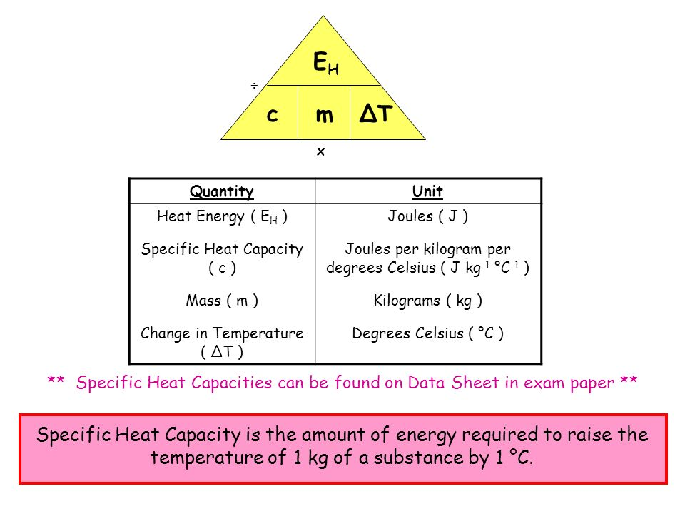 x ÷ EH. c. m. ΔT. Quantity. Unit. Heat Energy ( EH ) Specific Heat Capacity ( c ) Mass ( m )