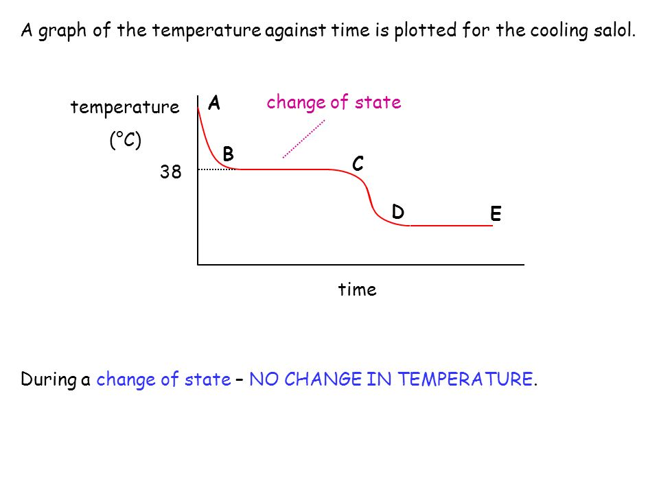 A graph of the temperature against time is plotted for the cooling salol.