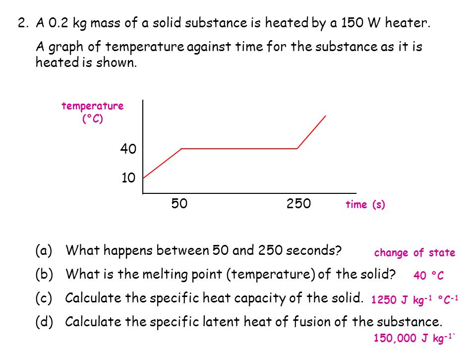 A 0.2 kg mass of a solid substance is heated by a 150 W heater.