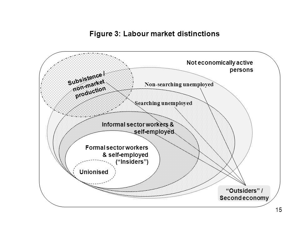 Figure 3: Labour market distinctions
