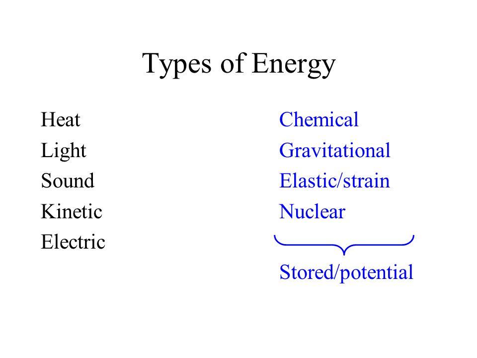 Types of Energy Heat Chemical Light Gravitational Sound Elastic/strain