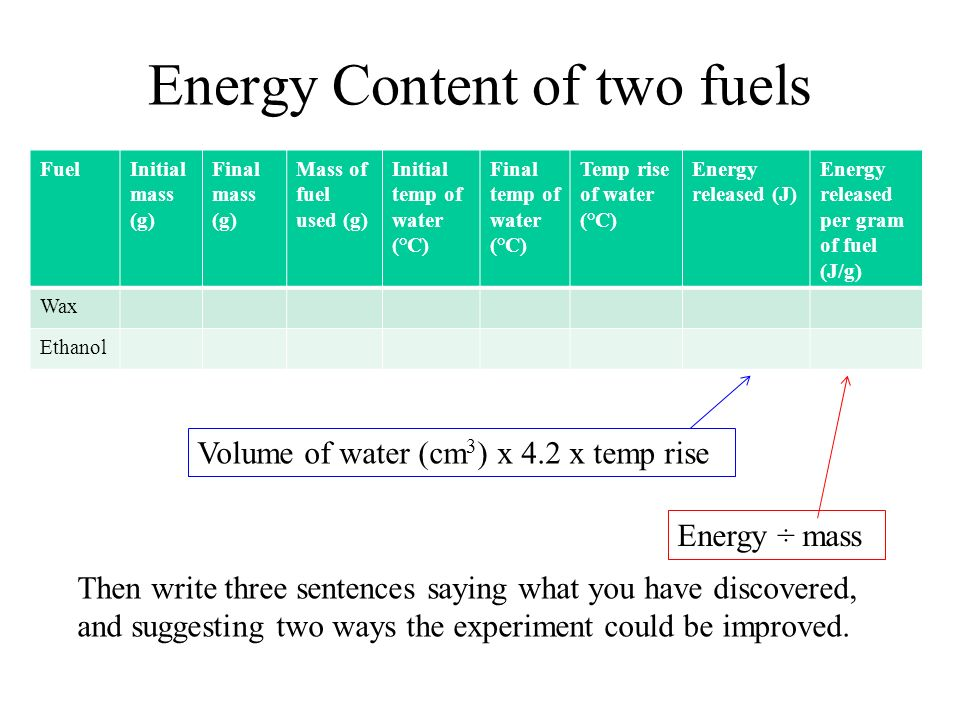 Energy Content of two fuels