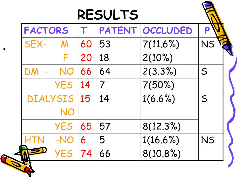 RESULTS FACTORS T PATENT OCCLUDED P SEX- M 60 53 7(11.6%) NS F 20 18