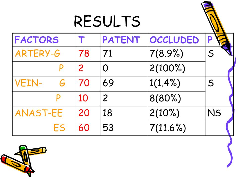 RESULTS FACTORS T PATENT OCCLUDED P ARTERY-G 78 71 7(8.9%) S 2 2(100%)