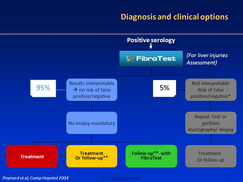 Diagnosis and clinical options