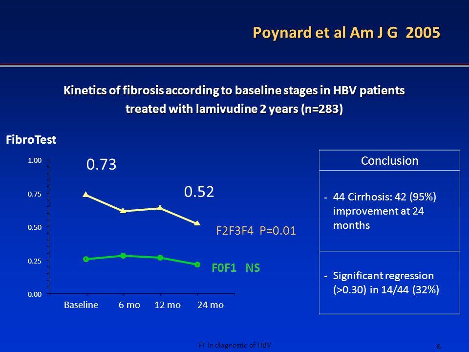 Poynard et al Am J G 2005 0.73 0.52 Conclusion