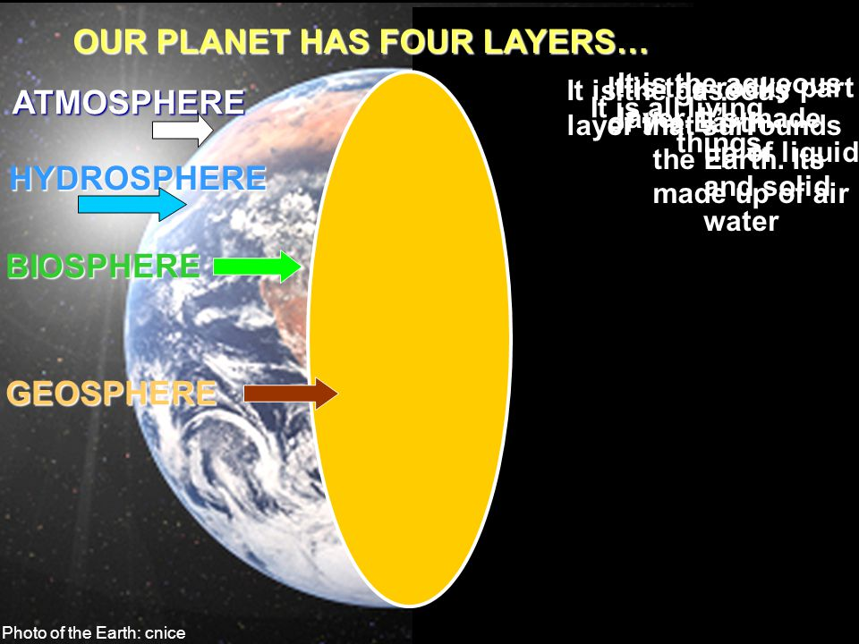 OUR PLANET HAS FOUR LAYERS…