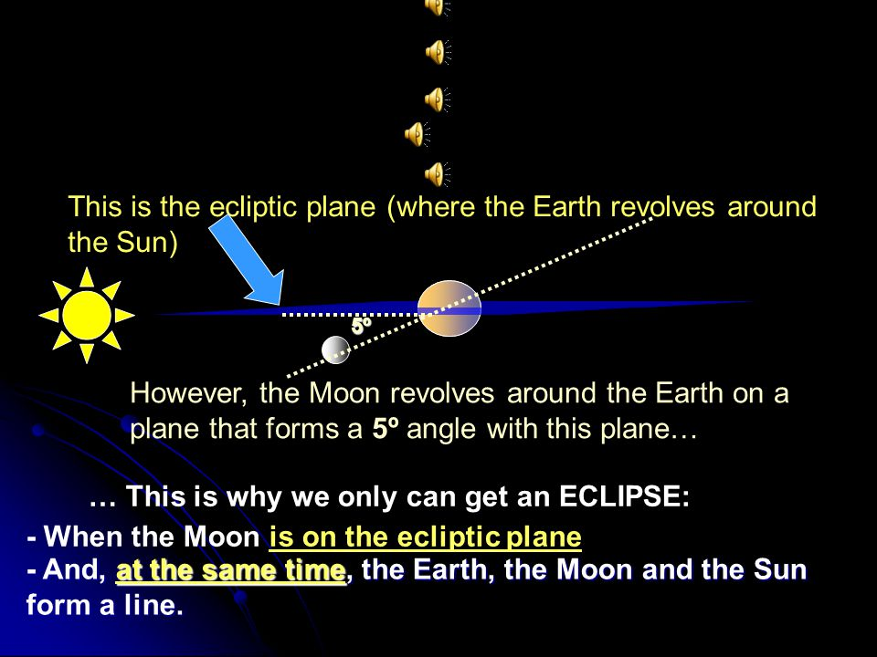 This is the ecliptic plane (where the Earth revolves around the Sun)