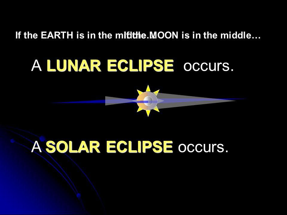 A LUNAR ECLIPSE occurs. A SOLAR ECLIPSE occurs.