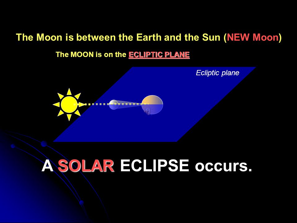 The Moon is between the Earth and the Sun (NEW Moon)