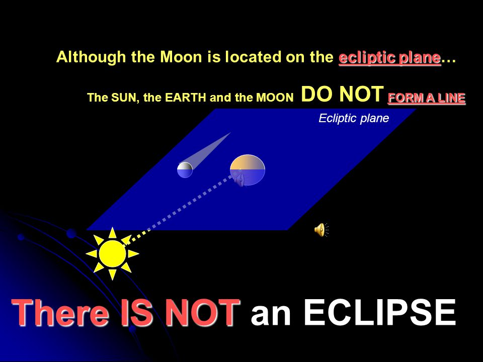 Although the Moon is located on the ecliptic plane…
