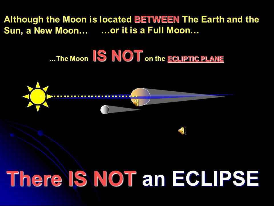 Although the Moon is located BETWEEN The Earth and the Sun, a New Moon…