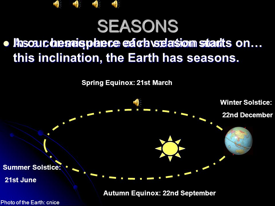 SEASONS In our hemisphere each season starts on… As a consequence of revolution and this inclination, the Earth has seasons.