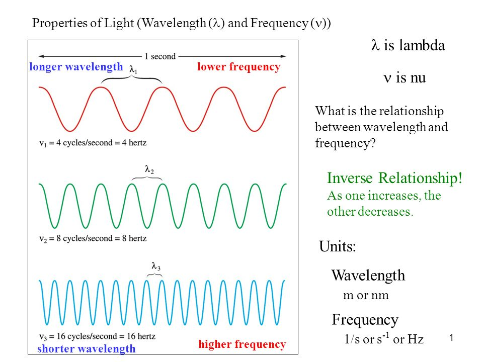 l is lambda n is nu Inverse Relationship! Units: Wavelength m or nm