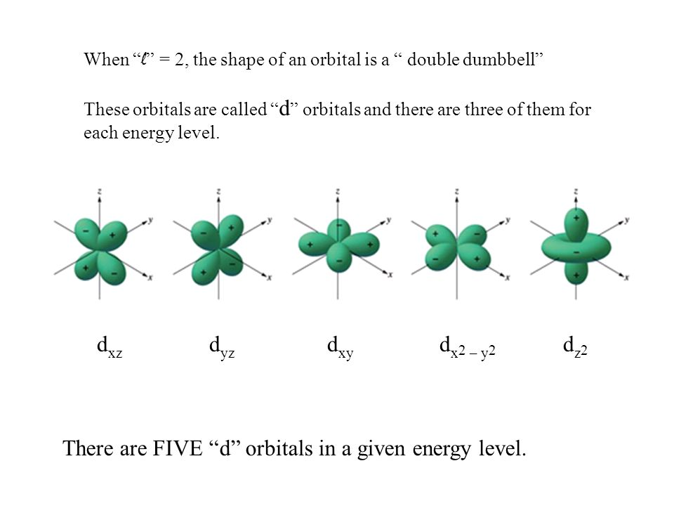 There are FIVE d orbitals in a given energy level.