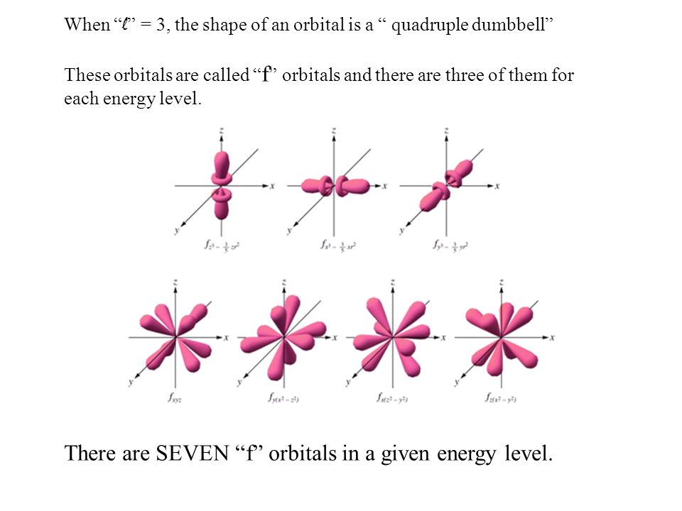 There are SEVEN f orbitals in a given energy level.